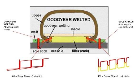 Goodyear Welted diagram_tcm35-15352.jpg